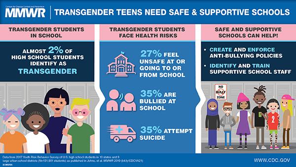 transgender student survey