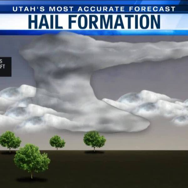 Why does hail form?