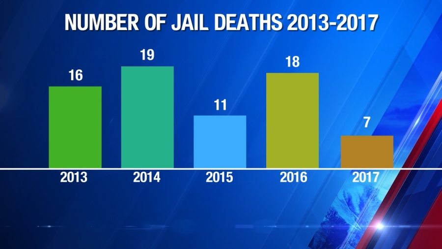 Addressing Utah's high inmate jail death rates: Officials