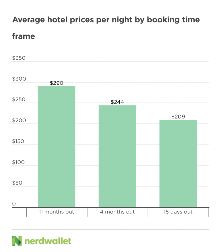 hotel prices by booking timeframe, by nerdwallet